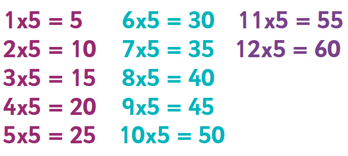 6, 8 and 9 times table: tips, advice and resources | 6, 8, 9 times ...