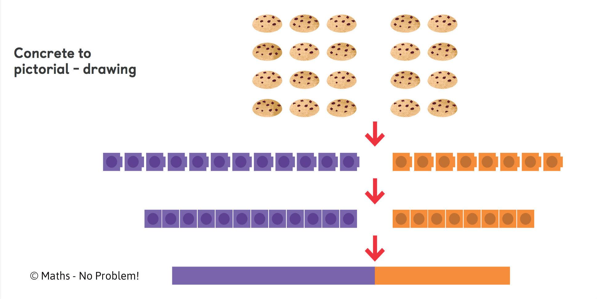 What is the bar model method? | Singapore maths bar model | Asian ...