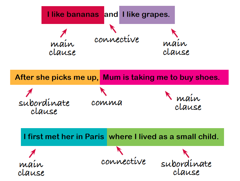 main and subordinate clauses explained for parents | clauses in ks1