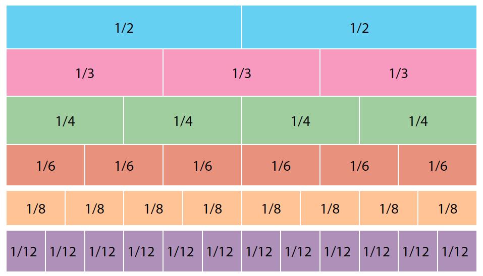 Image result for fractions ks2