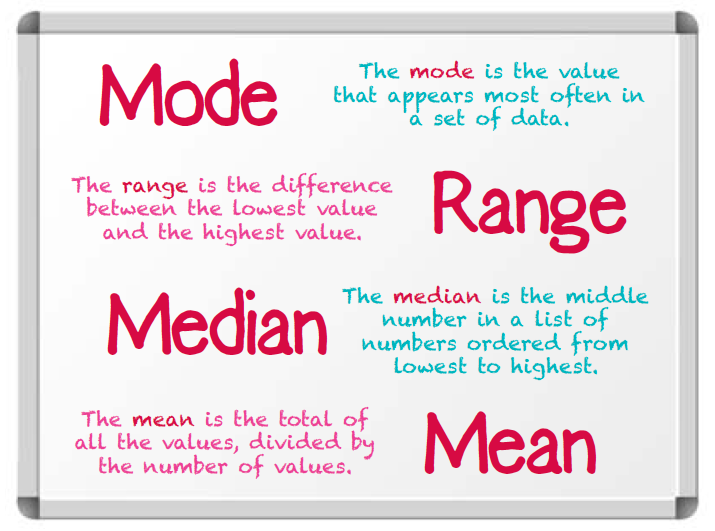 Mode Mean Median And Range Explained For Primary School Parents