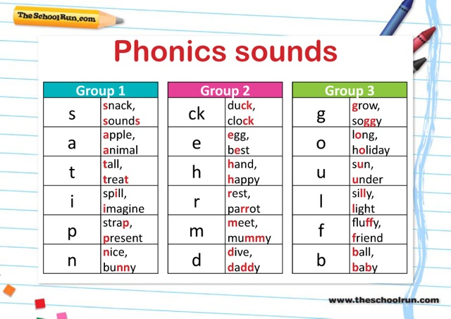 Phonics teaching steps explained for parents | How phonics is taught