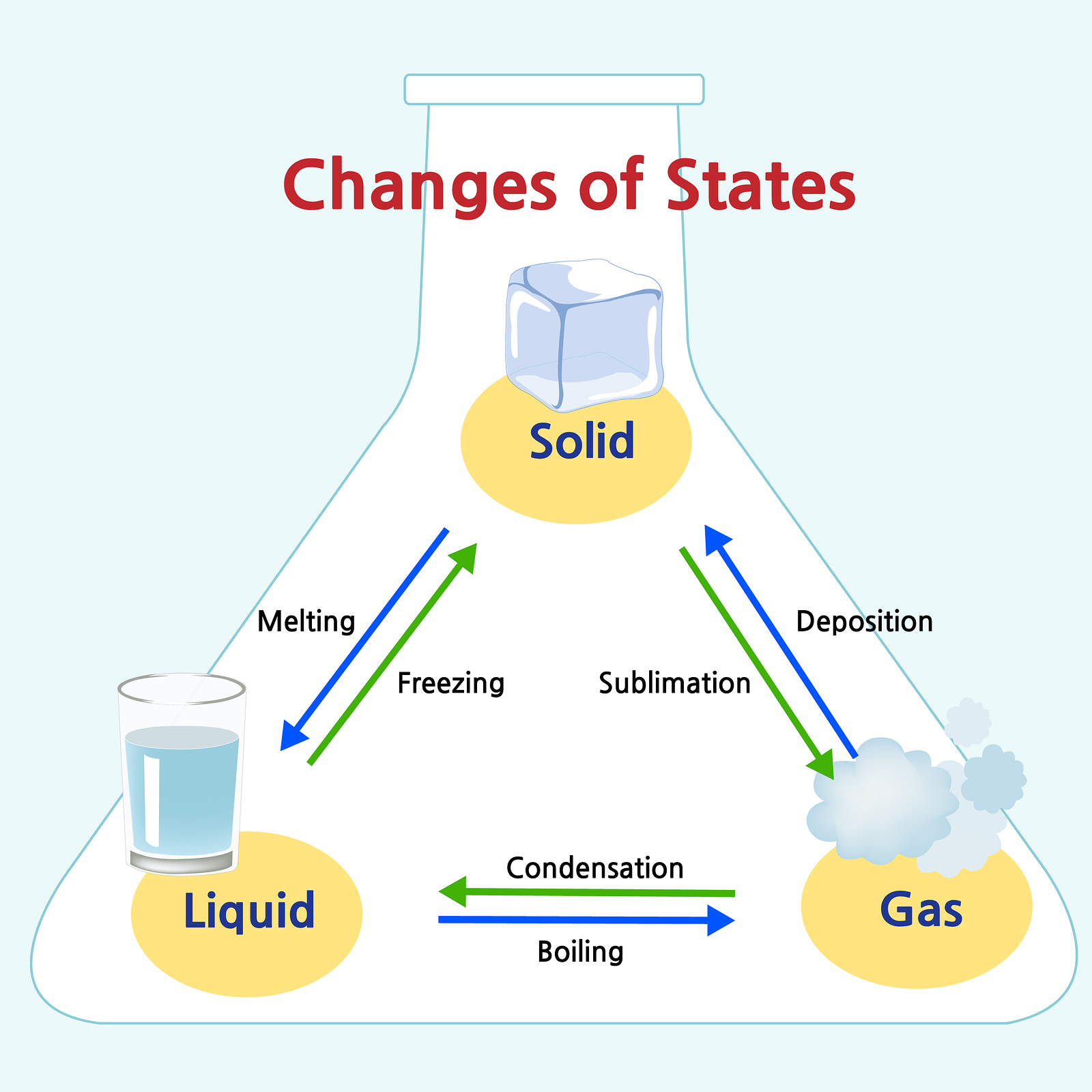 Image result for states of matter