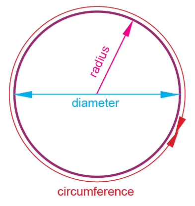 Circumference, radius and diameter explained | Circles in
