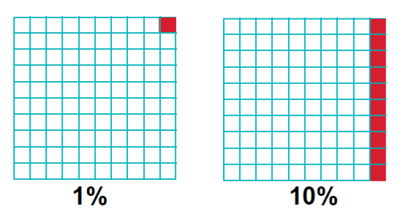 how to find what 100 percent of a number is