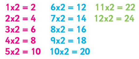 This Helps Build Understanding Of Numbers And Prepares Children For Larger  Tables With Even Numbers.