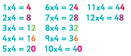 Image result for 4 times tables