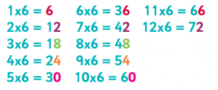 6 8 and 9 times table tips advice and resources 6 8
