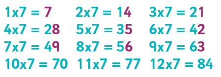 7 times table: tips, advice and resources | 7 times table ...