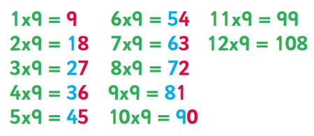6, 8 and 9 times table: tips, advice and resources | 6, 8, 9