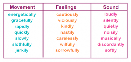 Adverbs explained for primary-school parents | Adverbs and ...