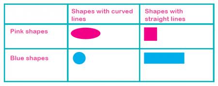 Carroll Diagram Related Keywords & Suggestions - Carroll Diagram Long ...