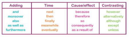 connective words list essay Connectives, also known as transitional words and phrases, connect and relate sentences and paragraphs.
