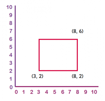 Coordinates explained for primary-school parents | Reading coordinates ...