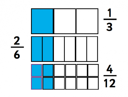 Numerators In Fractions Explained For Primary School Parents