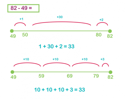 The jump strategy (subtraction on a number line) explained ...