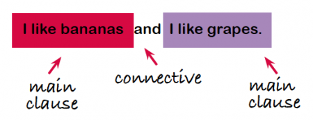 This Is A Compound Sentence: It Is Made Up Of Two Main Clauses: U0027I Like  Bananasu0027 And U0027I Like Grapesu0027. The Two Main Clauses Are Joined By The  Connective U0027 ...
