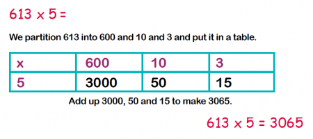 Multiplication techniques explained for primary-school