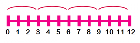 Number lines explained for parents | Free printable number lines ...
