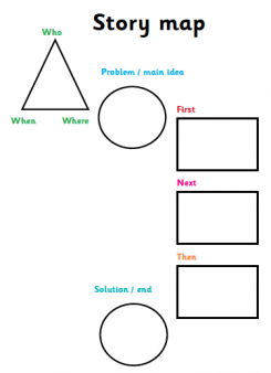 Story maps story mountains and story flowcharts explained for it is a good idea to encourage children to draw pictures on a story map to help them to visualise the story teachers sometimes encourage them to include ccuart Choice Image
