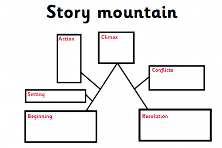 Story maps story mountains and story flowcharts explained for what is a story mountain ccuart Choice Image