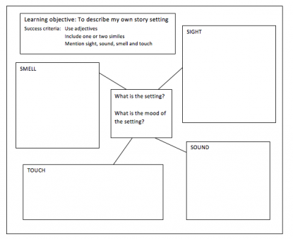 Story plan template ks1 boatremyeaton story plan template ks1 story setting explained for parents what is a story setting spiritdancerdesigns Choice Image