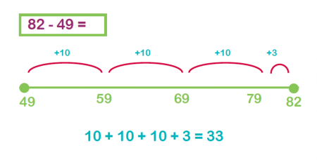 Subtraction methods explained for primary-school parents