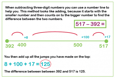 ... for subtracting a three or two digit number from a three digit number