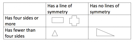 Symmetry explained for primary school parents line of symmetry an error occurred ccuart Image collections