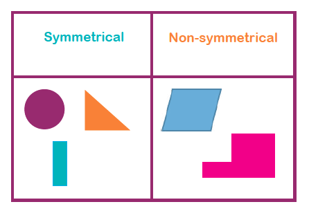 Line symmetry, reflective symmetry and rotational symmetry explained ...