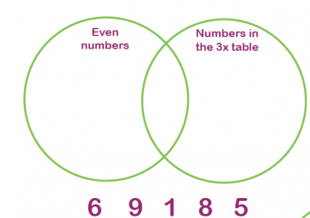 What Are Odd And Even Numbers on Venn Diagram Worksheets Ks2