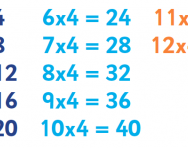 4 times table tips and tricks