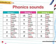 Phonics sounds