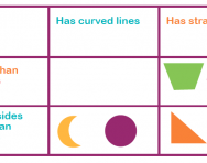 carroll diagrams explained for primary school parents sorting data Cool Venn Diagrams what is a carroll diagram?