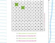 12 times table patterns worksheet