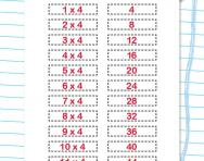 4 times table practice activity
