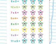 5 times table quick quiz worksheet