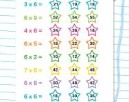 6 times table quick quiz activity