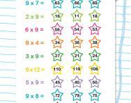9 times tables quick quiz worksheet