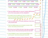 Adding and subtracting multiples of 1000: word problems worksheet