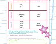 Carroll diagram planning worksheet