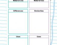 Compare two materials worksheet