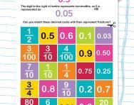 Decimal and fraction equivalence worksheet