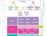 Decoding graphemes: 'ow', 'y' and 'i' worksheet