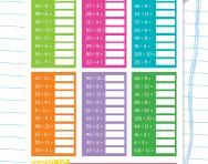 Division facts: 2, 3, 4, 5, 8 and 10 times tables