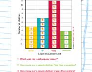 Interpreting a bar chart worksheet