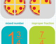 Recognising mixed numbers and improper fractions tutorial