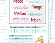 Mode, range, median and mean explained