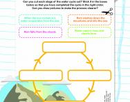 The water cycle activity