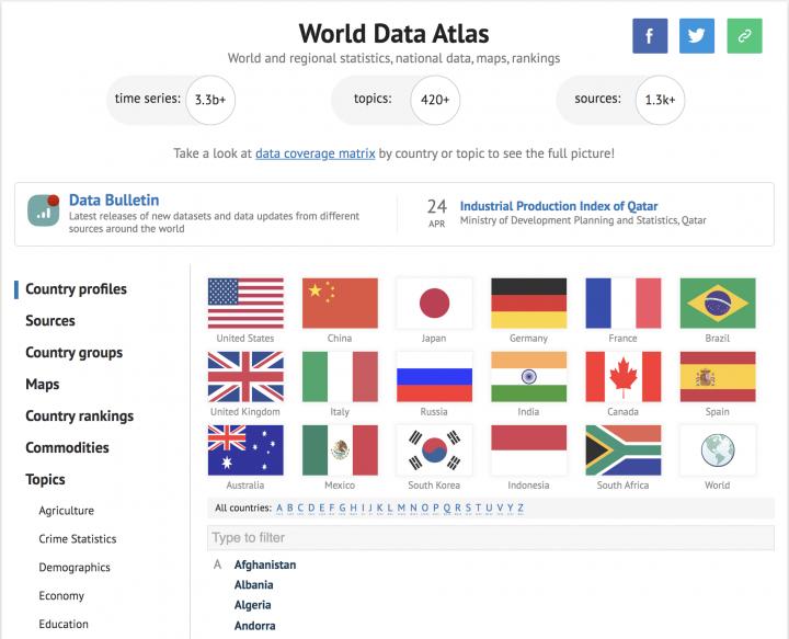 World Data Atlas